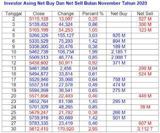 Net Sell dan Net Buy November 2020