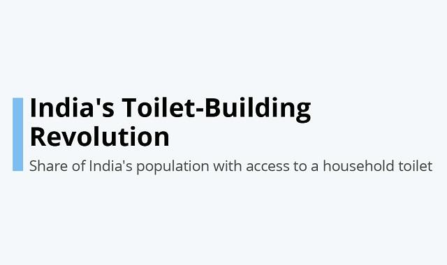India's toilet problem