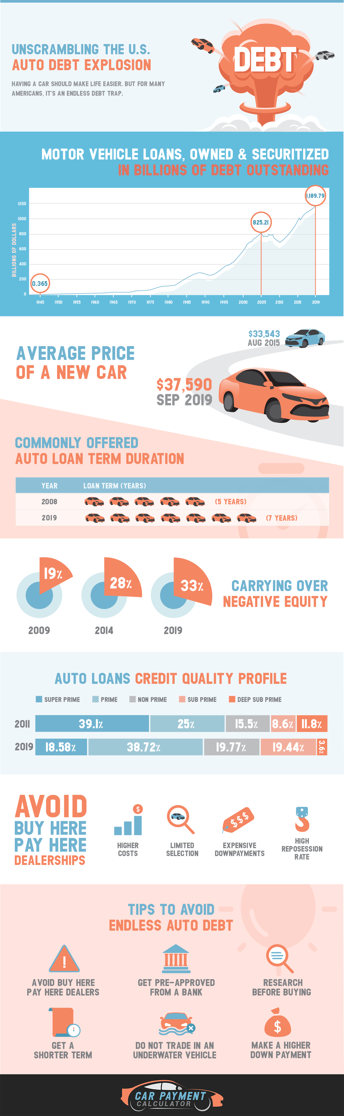 Unscrambling the U.S Auto Debt Explosion #infographic
