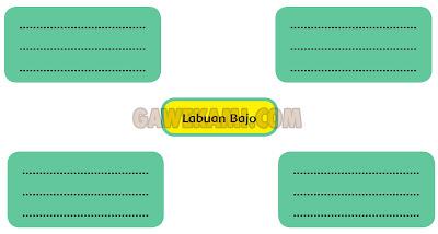 Informasi Penting Labuan Bajo Kunci Jawaban Halaman 110 Tema 8 Kelas 6