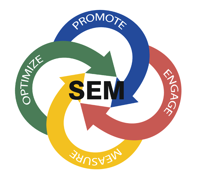 An Introduction to Search Engine Marketing (SEM)