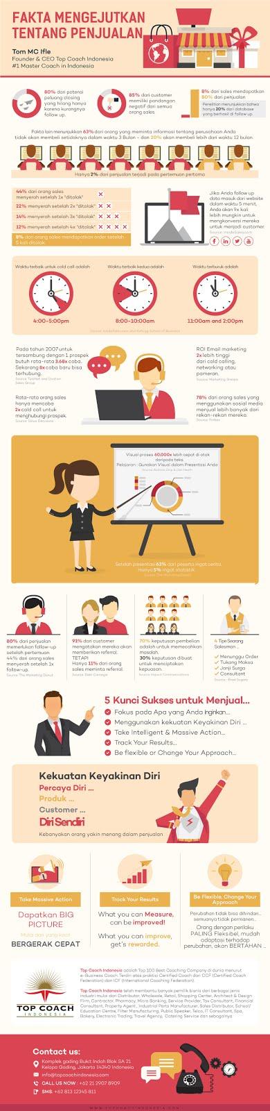 Ketahui 28 Fakta Mengejutkan Tentang Penjualan Lewat Infografis Ini lisubisnis.com bisnis muslim