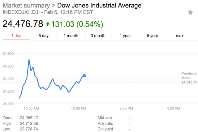 Dow closes down 1,175 in biggest single-day point loss ever