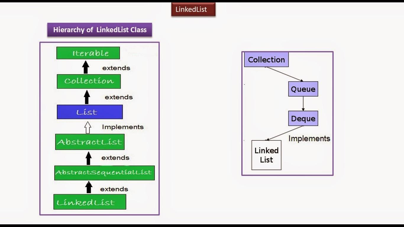 JAVA EE: Java : Collection Framework : LinkedList