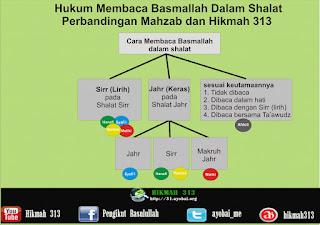 Meluruskan dan Mendamaikan Perbedaan Hukum Basmallah (4) Cara Membacanya