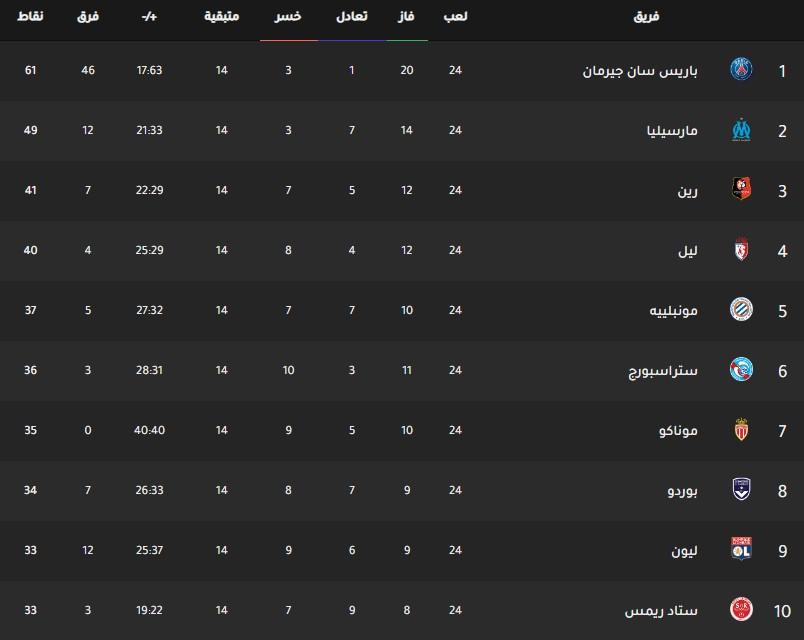 جدول ترتيب فرق الدوري الفرنسي اليوم بتاريخ 12-2-2020