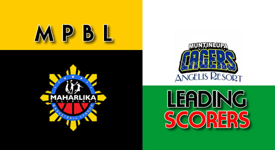 LIST: Scores per game Muntinlupa Cagers 2018 MPBL Anta Datu Cup