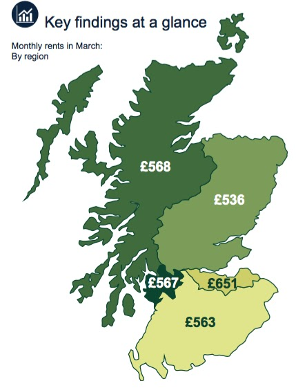 rent index yourmove scotland march 2017