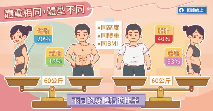 計算 体 脂肪 率