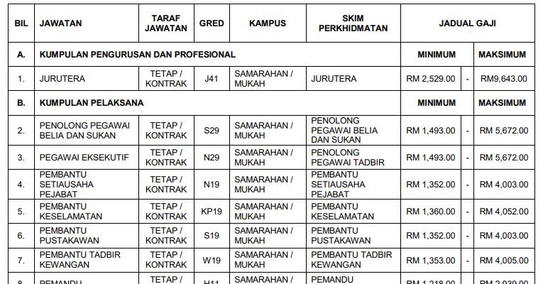 Jawatan Kosong di Universiti Teknologi MARA