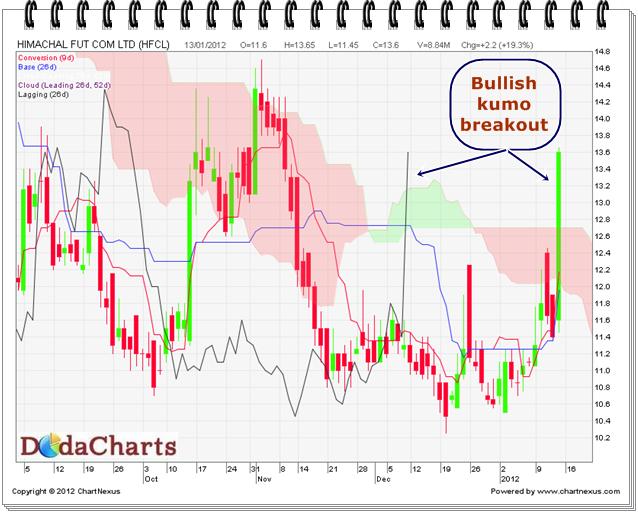 Himachal Futuristic Ltd. Technical Chart
