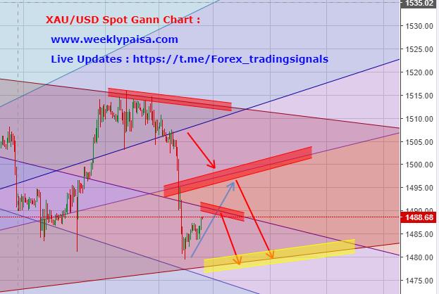 XAU/USD Spot Gann Fann