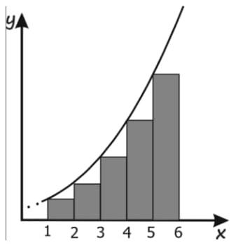 A figura a seguir traz a representação gráfica de cinco retângulos e de parte da parábola y = 0,2x² + k, na qual k é um número real