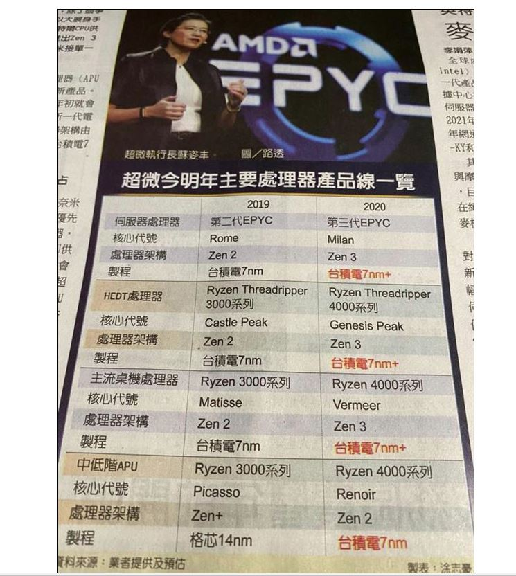 2020 AMD processors four new products identified 7nm + Zen3