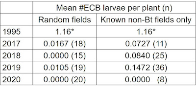 Table listing the mean number of European corn borer larvae  per plant in both randomly selected fields and known bt fields in 2017 through 2020 and compared to 1995.