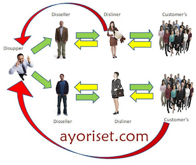Multi Step Marketing