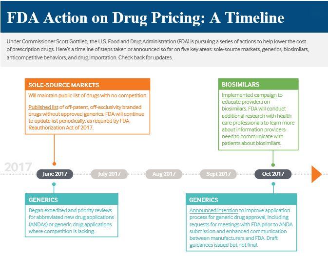 Occasional Brief Observations: Random charts - FDA
