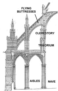 As An Architectural Innovation They Leap Toward The Modern Worlds Astounding Tall Buildings Have A Lesson For Us Too Because Flying Buttresses