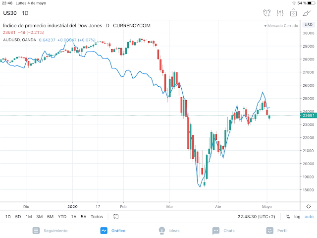 Dow Jones, aud usd
