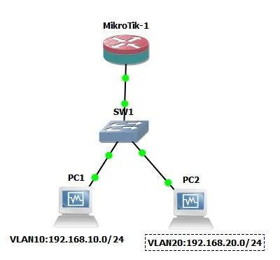 طريقة انشاء VLAN على سيرفر الميكروتك
