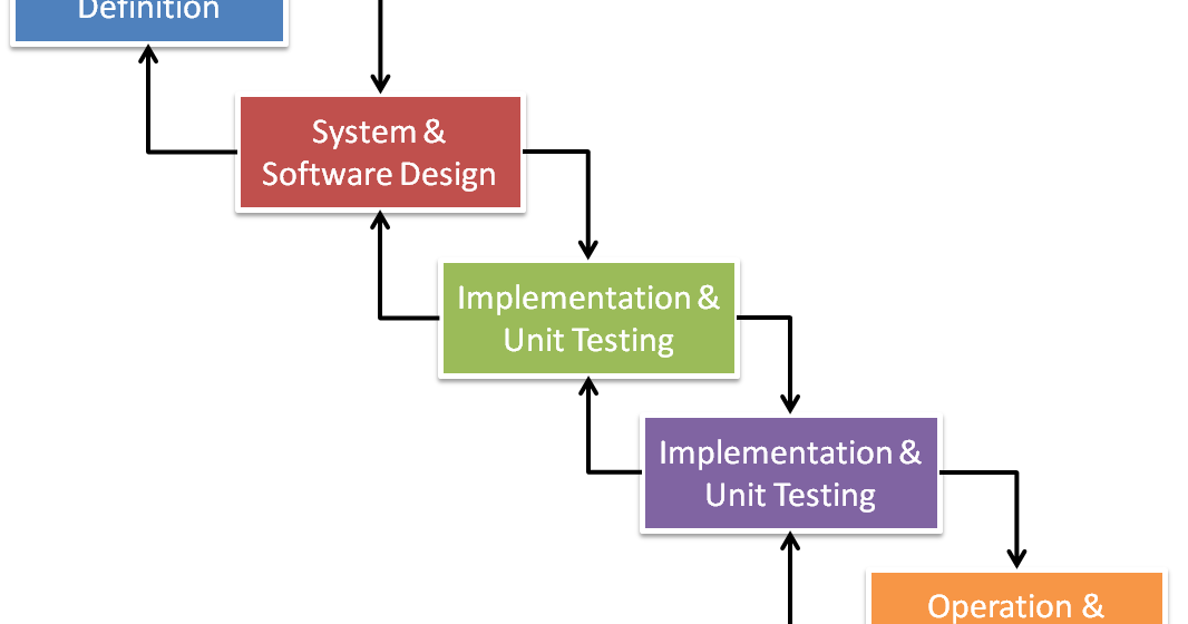 Describe The Waterfall Software Process Model