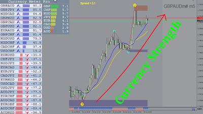 Oanda forex currency strength