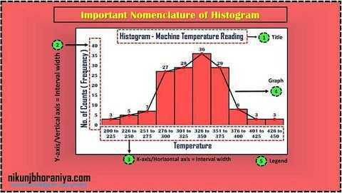 5 parameters in Histogram