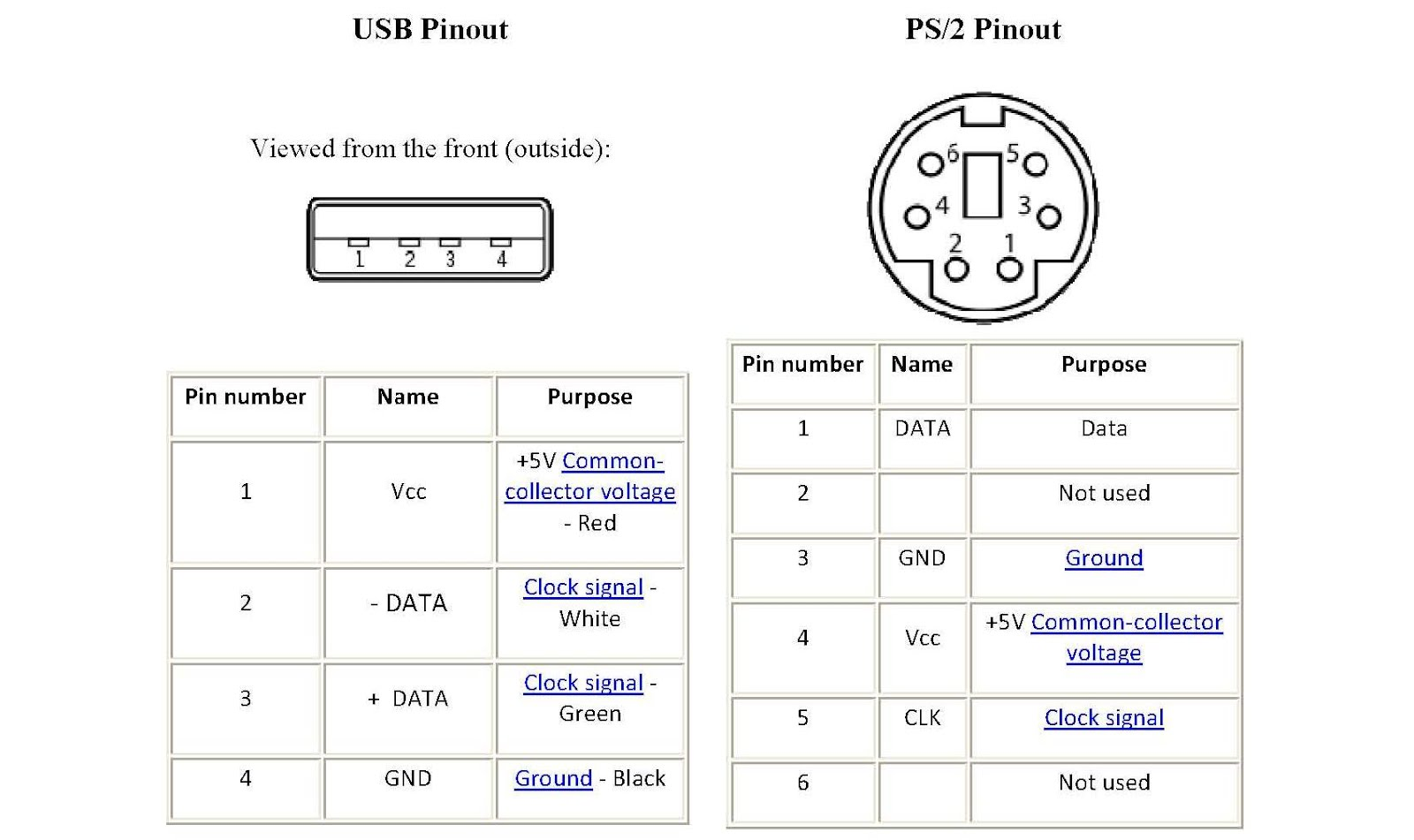 ps2 pinout diagram conversão teclado ps2 -> usb | zwame fórum ps2 mouse pinout diagram #2
