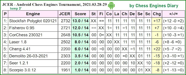 Chess Engines Diary - Tournaments 2021 - Page 4 2021.03.28.AndroidChessEngines%2BTourn