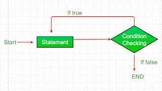 looping do while pada bahasa pemrograman Java