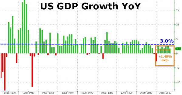 Articulating Ideas: Obama Was Only President To Never ...  Economic Growth Chart