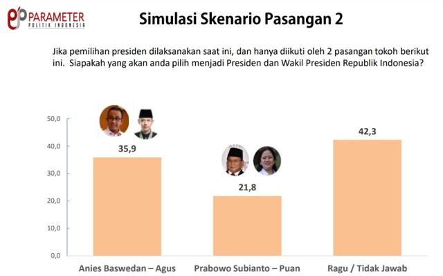 Simulasi Paslon Pilpres 2024: Prabowo-Puan Kalah dari Anies-AHY