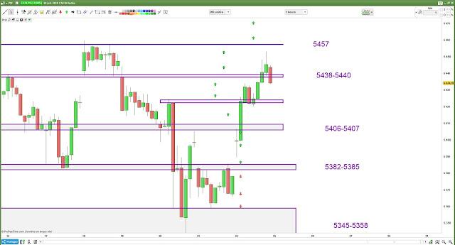 Matrice de trading lundi bilan [24/07/18]