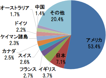 eMAXIS Slim 全世界株式(オール・カントリー) 国・地域別構成比(アメリカ、日本、イギリスほか)