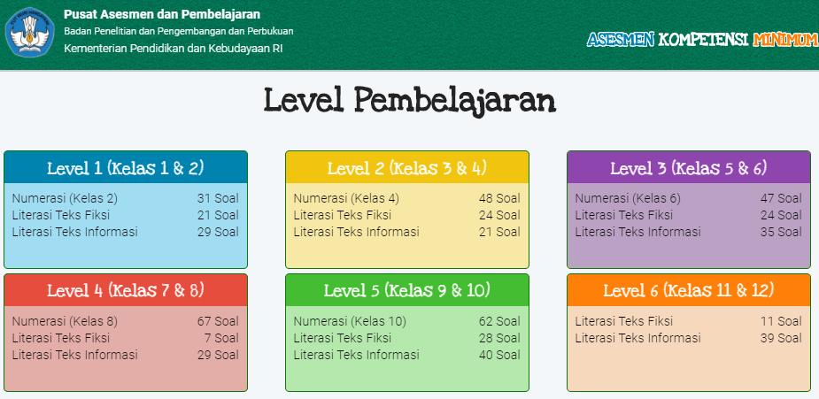 Level Pembelajaran Dan Jumlah Soal Akm Numerasi Literasi Teks Fiksi Dan Literasi Teks Informasi Dadang Jsn