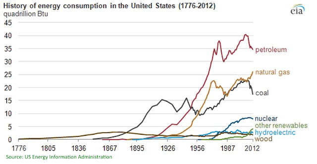 "November 2014 ""History of energyconsumption in the US (1776-2012)"""
