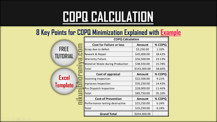 COPQ Calculation with Excel Template COPQ Minimization