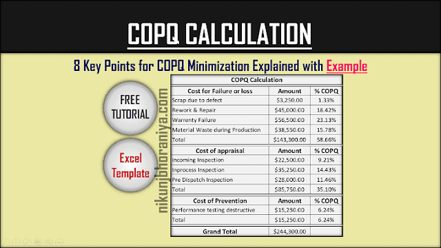 COPQ Calculation with Excel Template | COPQ Minimization