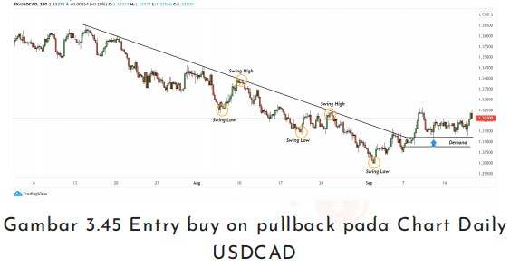 Entry buy on pullback pada Chart Daily usdcad