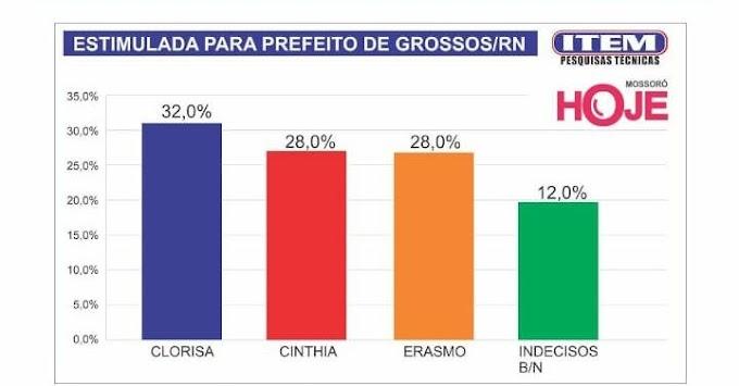 Candidatos a prefeitura de Grossos estão tecnicamente empatados em pesquisa divulgada pelo Mossoró Hoje