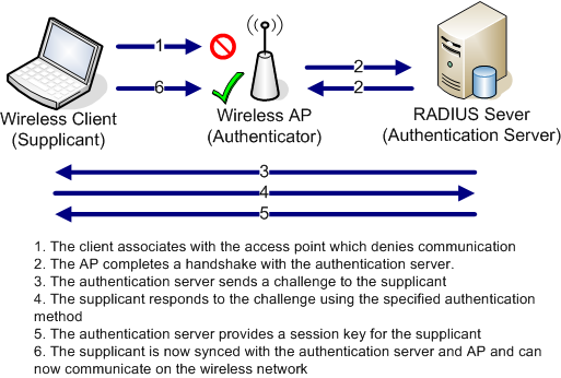 linux radius server mac address authentication