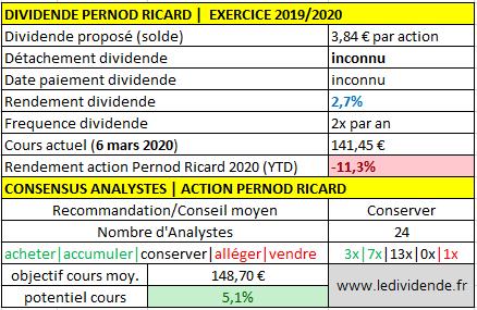 Pernod Ricard hausse le dividende pour 2020