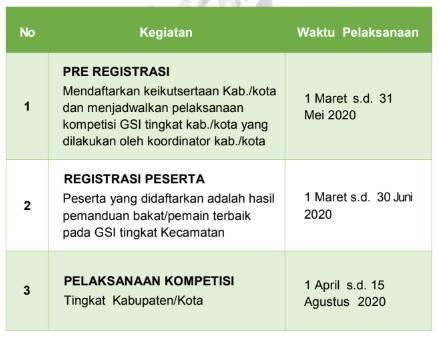Jadwal GSI tingkat Kabupaten/ Kota Tahun 2020