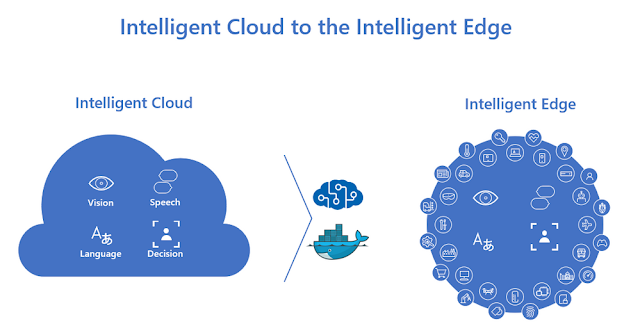 Intelligent Cloud to Edge