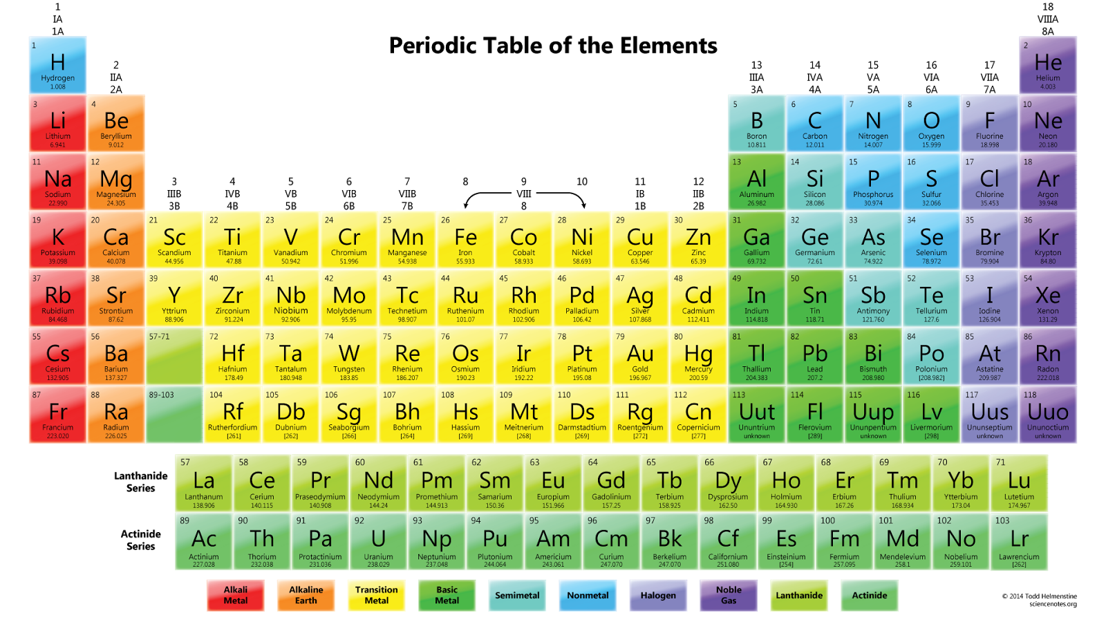 Our experience guidance to youspecially for students appearing in this chart of periodic table the last ie the 7th column describes the names of some elements as uut ie ununtrium uup ie ununpentium urtaz Gallery