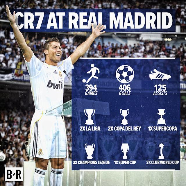 cristinao ronaldo achievement
