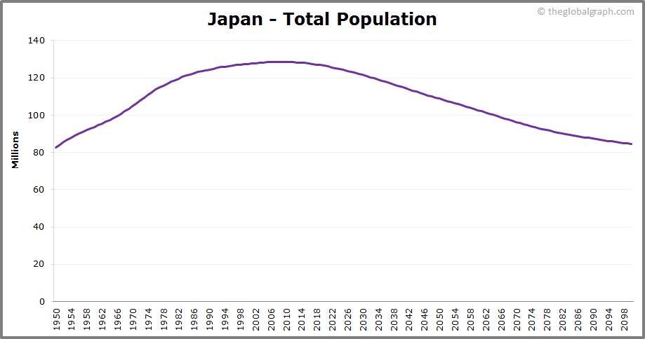 Japan  Total Population Trend