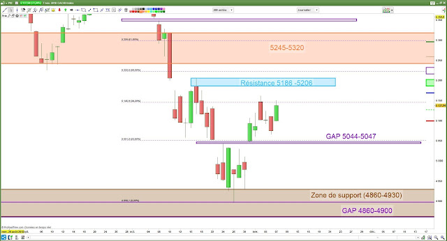 Analyse chartiste CAC40 [07/11/18]