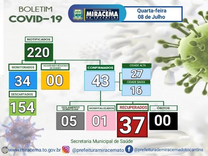 Miracema registra um novo caso de covid-19, confira o Boletim Epidemiológico desta quarta-feira, 8