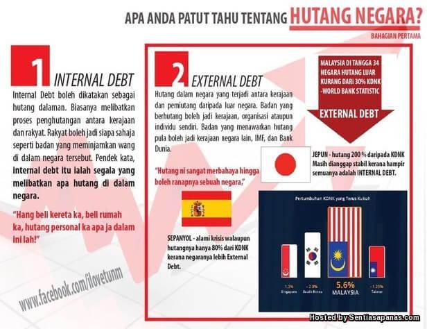 Hutang Malaysia